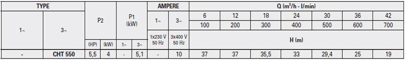 Máy bơm nước Ly tâm Pentax CHT-550 bảng thông số kỹ thuật