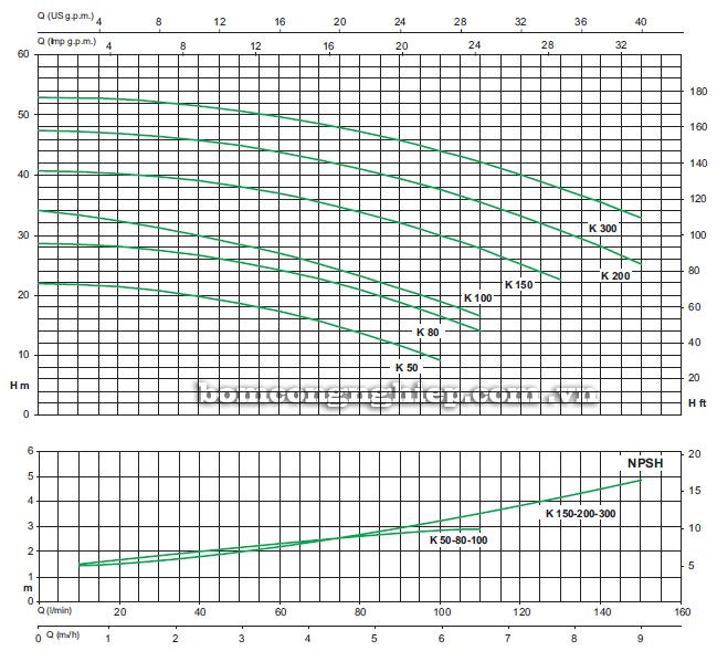 Máy bơm nước ly tâm Sealand K200 biểu đồ hoạt động