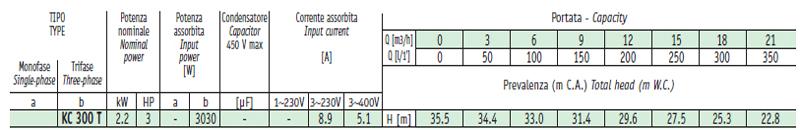 Máy bơm nước ly tâm Sealand KC 300 bảng thông số kỹ thuật