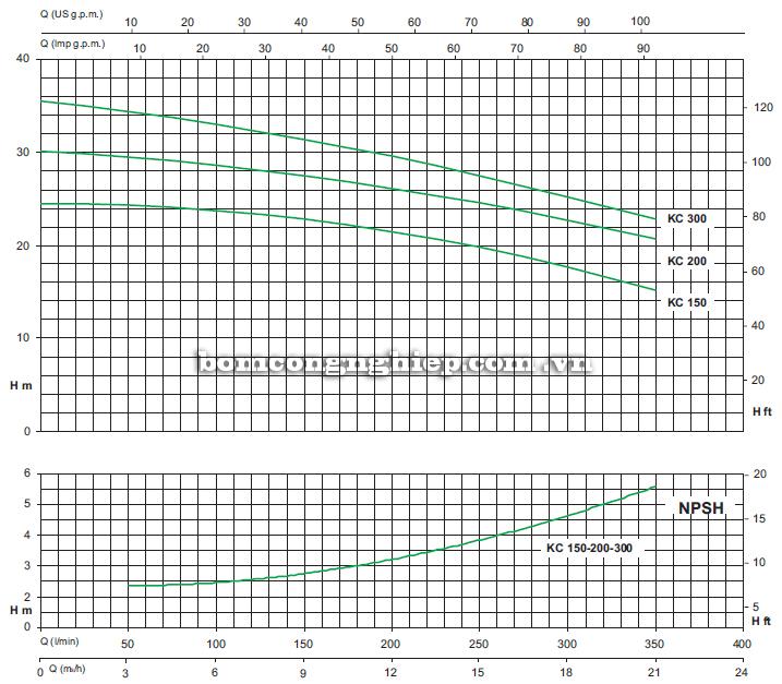 Máy bơm nước ly tâm Sealand KC 300 biểu đồ hoạt động