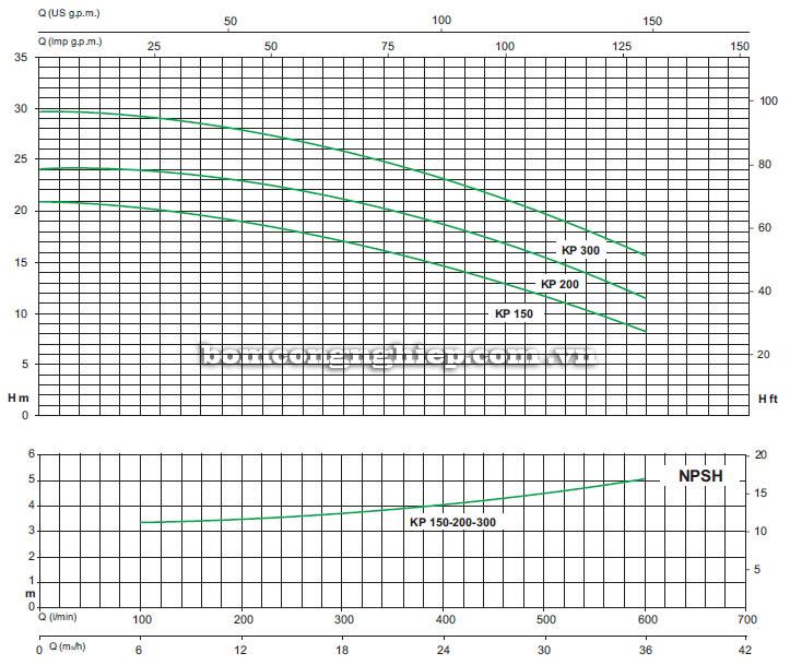 Máy bơm nước ly tâm Sealand KP 200 biểu đồ hoạt động
