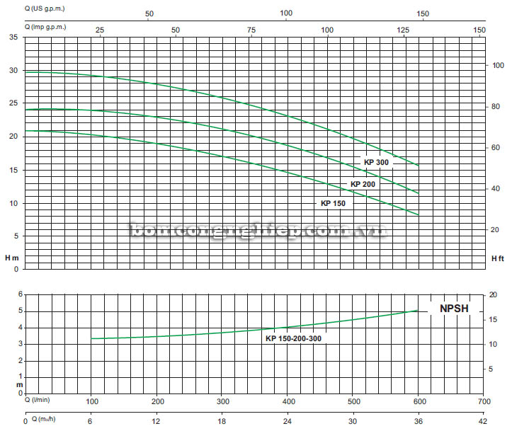Máy bơm nước ly tâm Sealand KP 300 biểu đồ hoạt động
