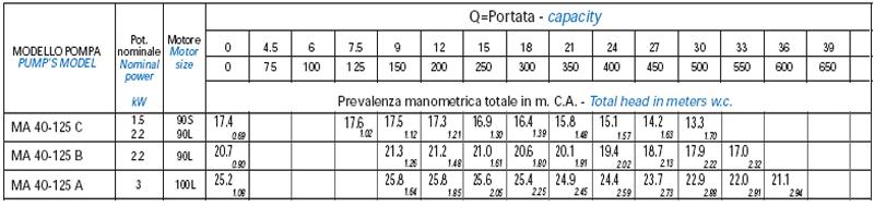 Máy bơm nước Matra MA 40-125 bảng thông số kỹ thuật