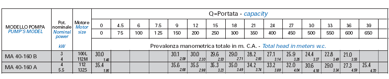 Máy bơm nước Matra MA 40-160 bảng thông số kỹ thuật