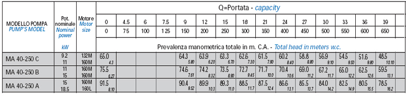 Máy bơm nước Matra MA 40-250 bảng thông số ky thuật