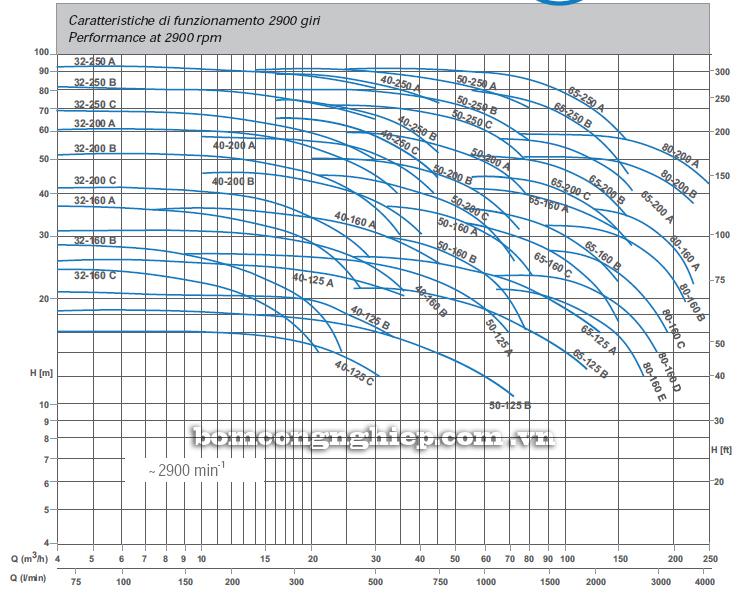 Máy bơm nước Matra MA 40-250 biểu đồ hoạt động
