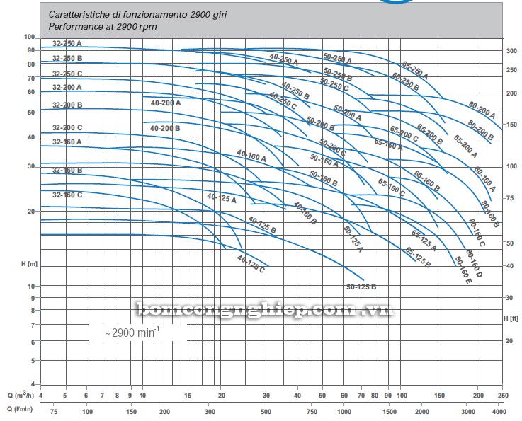 Máy bơm nước Matra MA 65-250 biểu đồ thông số hoạt động
