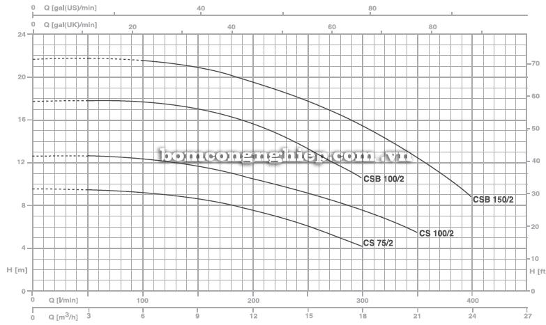 Máy bơm nước Pentax CS 100 biểu đồ hoạt động