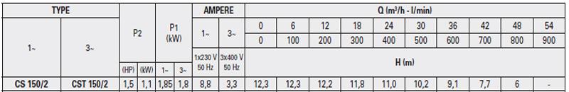 Máy bơm nước Pentax CS 150/2 bảng thông số kỹ thuật