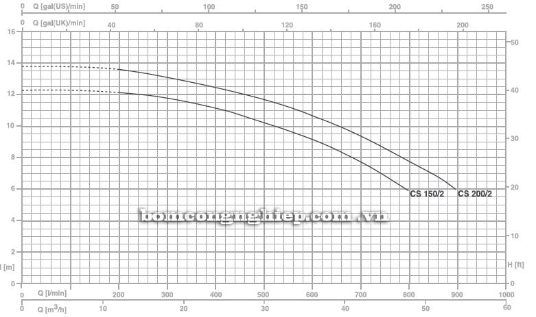 Máy bơm nước Pentax CS 150/2 biểu đồ hoạt động