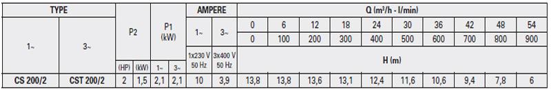 Máy bơm nước Pentax CS 200/2 bảng thông số kỹ  thuật