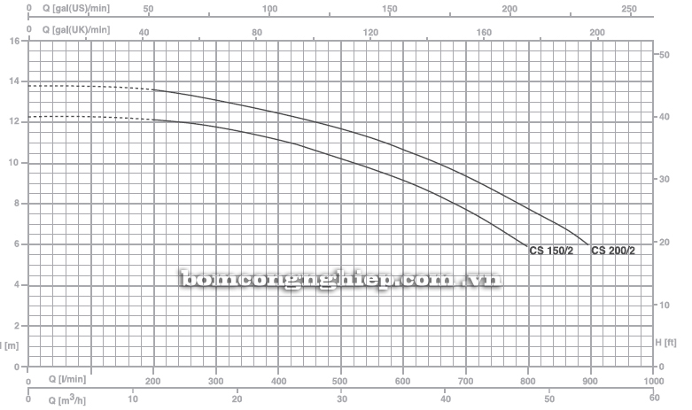 Máy bơm nước Pentax CS 200/2 biểu đồ hoạt động