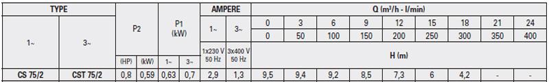 Máy bơm nước Pentax CS 75/2 bảng thông số kỹ thuật