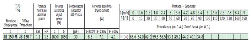 Máy bơm nước Sealand JB 150 bảng thông số kỹ thuật