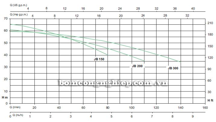 Máy bơm nước Sealand JB 150 biểu đồ hoạt động