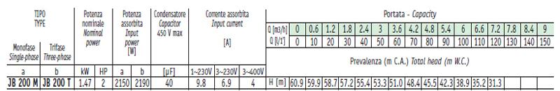 Máy bơm nước Sealand JB 200 bảng thông số kỹ thuật
