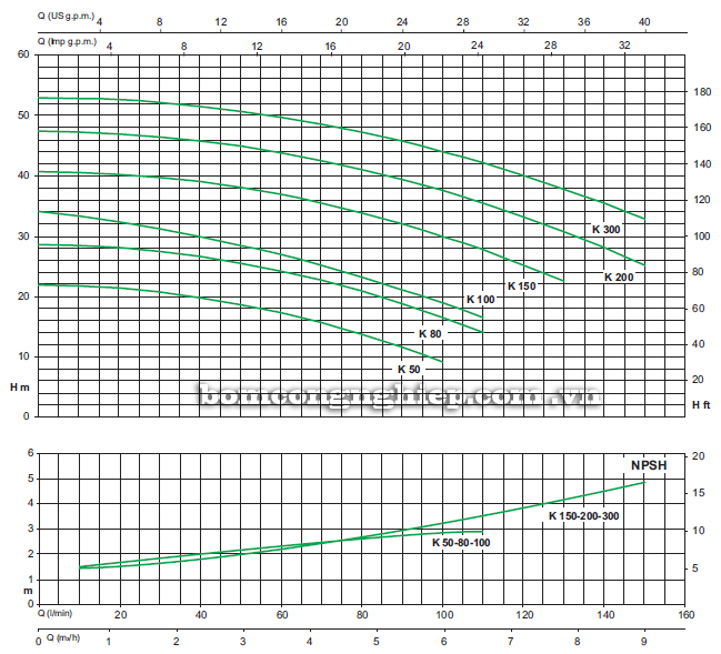 Máy bơm nước Sealand K80 biểu đồ hoạt động