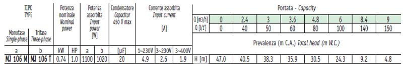 Máy bơm nước Sealand MJ 106 bảng thông số kỹ thuật