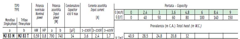 Máy bơm nước Sealand MJ 83 bảng thông số kỹ thuật