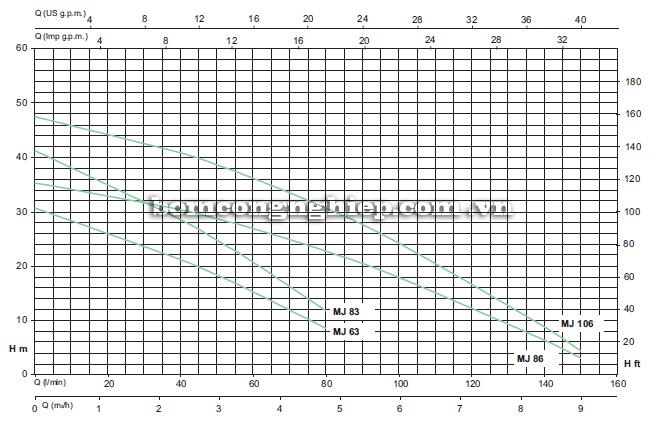 Máy bơm nước Sealand MJ 86 biểu đồ thông số hoạt động