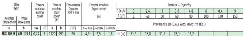 Máy bơm nước Sealand MJX 103 bảng thông số kỹ thuật