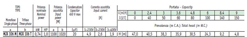 Máy bơm nước Sealand MJX 106 bảng thông số kỹ thuật