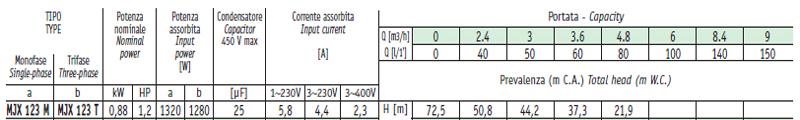 Máy bơm nước Sealand MJX 123 bảng thông số kỹ thuật