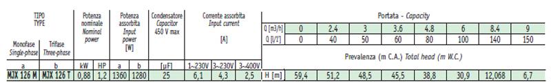 Máy bơm nước Sealand MJX 126 bảng thông số kỹ thuật