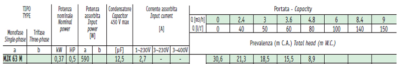 Máy bơm nước Sealand MJX 63 bảng thông số kỹ thuật