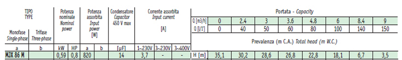 Máy bơm nước Sealand MJX 86 bảng thông số kỹ thuật