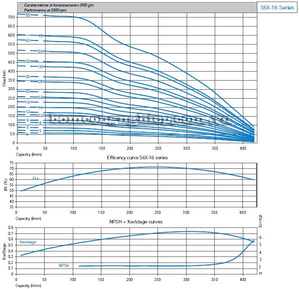 Máy bơm nước thả chìm Matra S6X-16 biểu đồ hoạt động