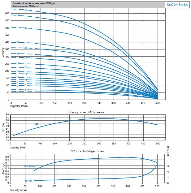 Máy bơm nước thả chìm Matra S6X-24 biểu đồ hoạt động