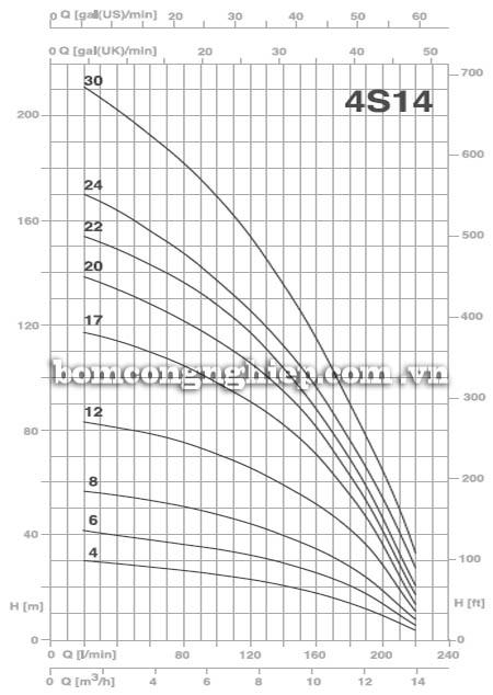 Máy bơm nước thả chìm Pentax 4S14 biểu đồ hoạt động