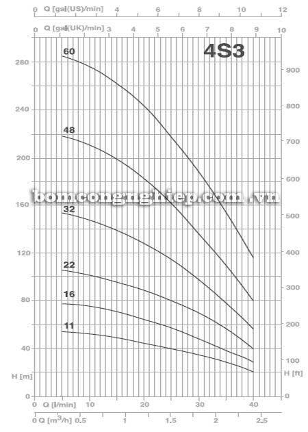 Máy bơm nước thả chìm Pentax 4S3 biểu đồ hoạt động