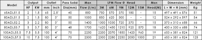 Máy bơm nước thải APP ADL bảng thông số kỹ thuật