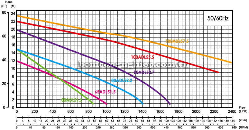 Máy bơm nước thải APP ADL biểu đồ hoạt động