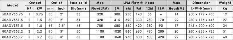 Máy bơm nước thải APP ADVS bảng thông số kỹ thuật