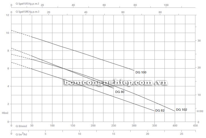Máy bơm nước thải Pentax DG 100 biểu đồ hoạt động