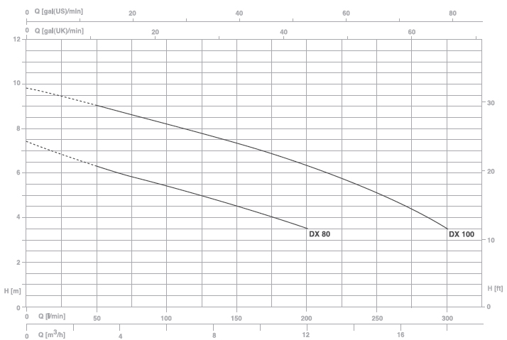 Máy bơm nước thải Pentax DX 80 biểu đồ hoạt động