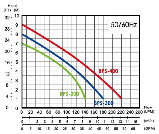 Máy bơm nước thải sạch APP BPS-200 biểu đồ hoạt động
