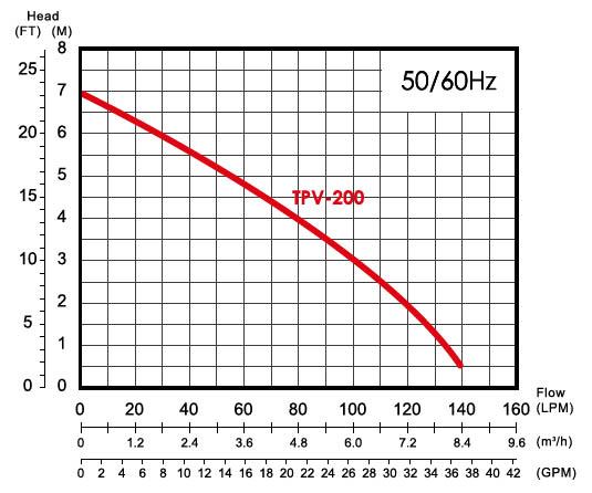 Máy bơm nước thải sạch APP TPV-200 biểu đồ hoạt động