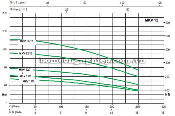 Máy bơm nước trục đứng Sealand MKV 12 biểu đồ hoạt động