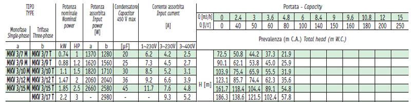 Máy bơm nước trục đứng Sealand MKV 3 bảng thông số kỹ thuật