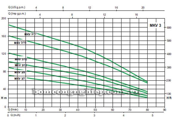 Máy bơm nước trục đứng Sealand MKV 3 biểu đồ hoạt động