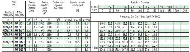 Máy bơm nước trục đứng Sealand MKV 6 bảng thông số kỹ thuật