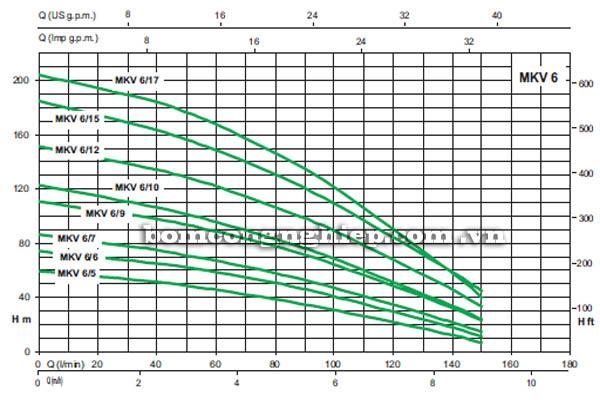 Máy bơm nước trục đứng Sealand MKV 6 biểu đồ hoạt động