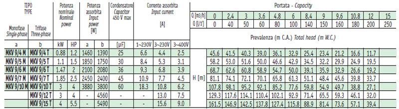Máy bơm nước trục đứng Sealand MKV 9 bảng thông số kỹ thuật