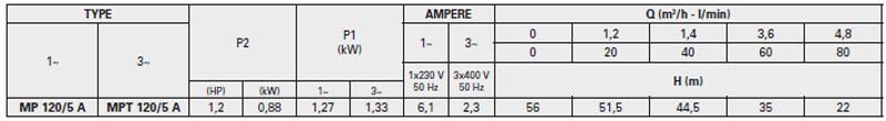 Máy bơm nước trục ngang Pentax MP 120/5 A bảng thông số kỹ thuật