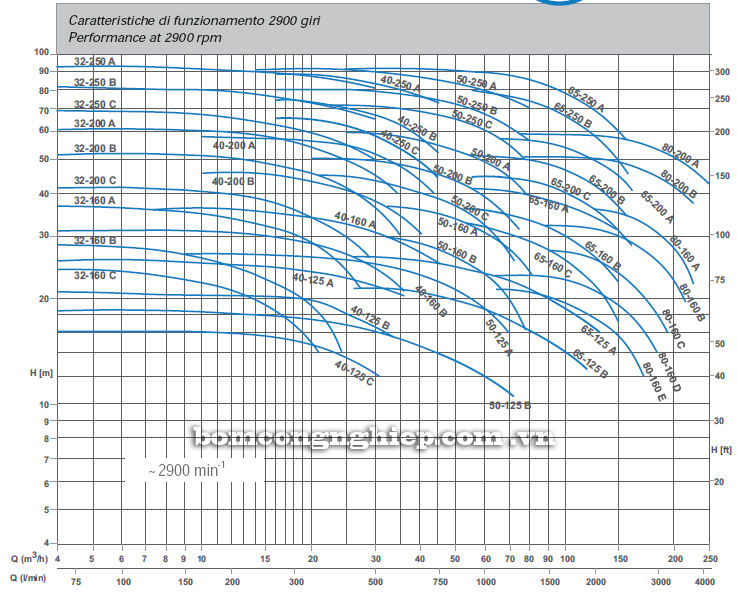 Máy bơm nước trục rời Matra MA 32-200 biểu đồ thông số hoạt động