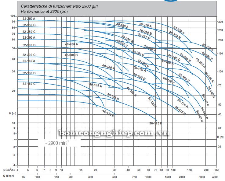 Máy bơm nước trục rời Matra MA 32-250 biểu đồ hoạt động